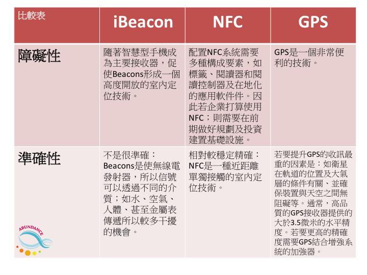 Beacon,NFC,GPS在初期建置門檻難易度及穩定度