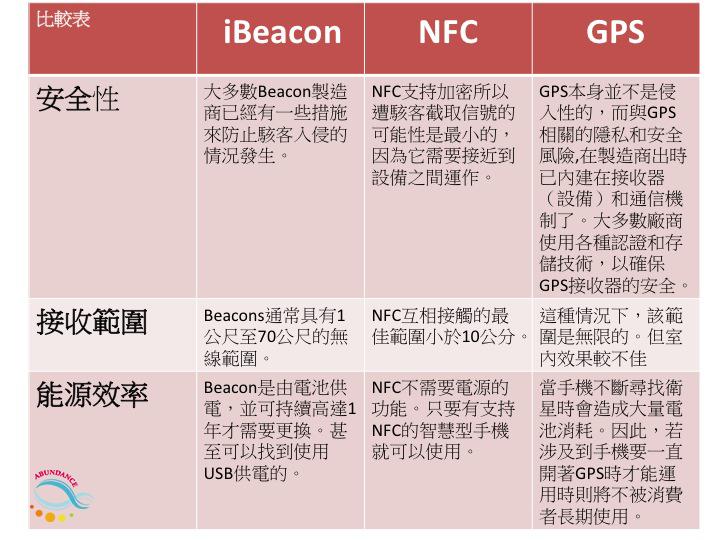 iBeacon,NFC,GPS在安全性,發射範圍,能源效率的比較表
