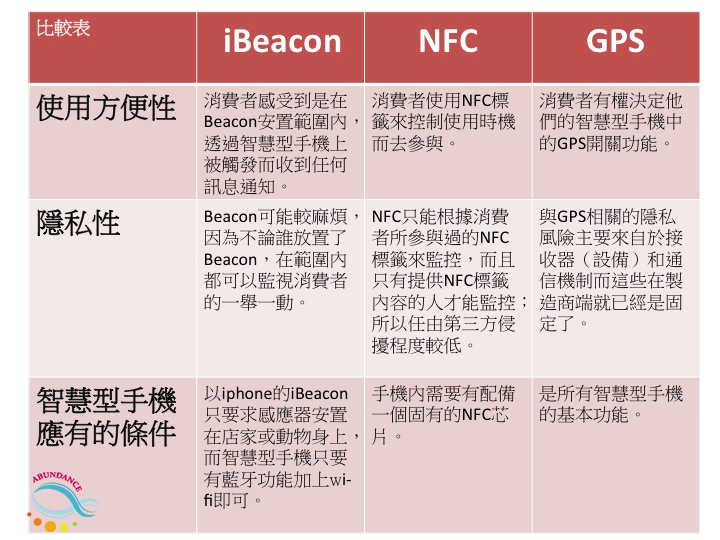 iBeacon,NFC,GPS在使用方便性,隱私性,智慧型手機應有的條件的比較表